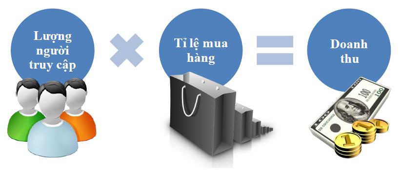 website-ban-hang-online-kinh-doanh-hieu-qua-1